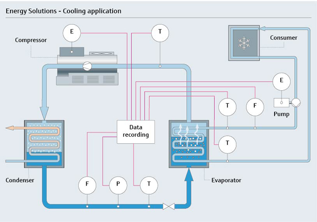 Smart scale energy solution - Efficiency monitoring refreshes cooling system performance.